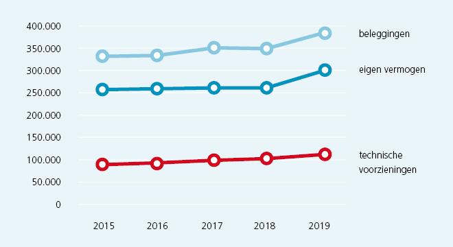 Grafiek jaarverslag